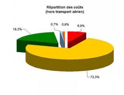 Repartition_des_couts_hors_transport_aerien_-e6d30