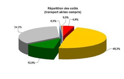 Repartition_des_couts_transport_aerien_compris_-3ffab